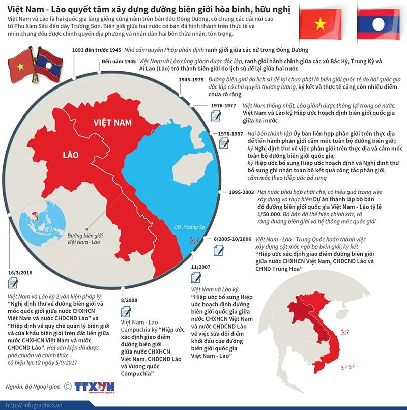 Quan hệ thân thiết giữa Việt Nam và Lào