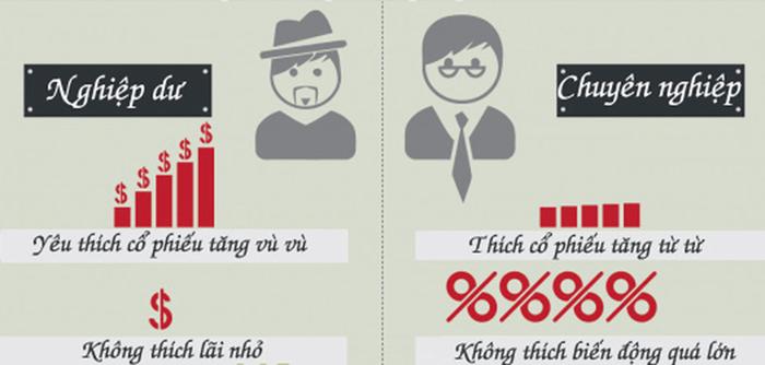 Sự khác nhau giữa người nghiệp dư và chuyên nghiệp